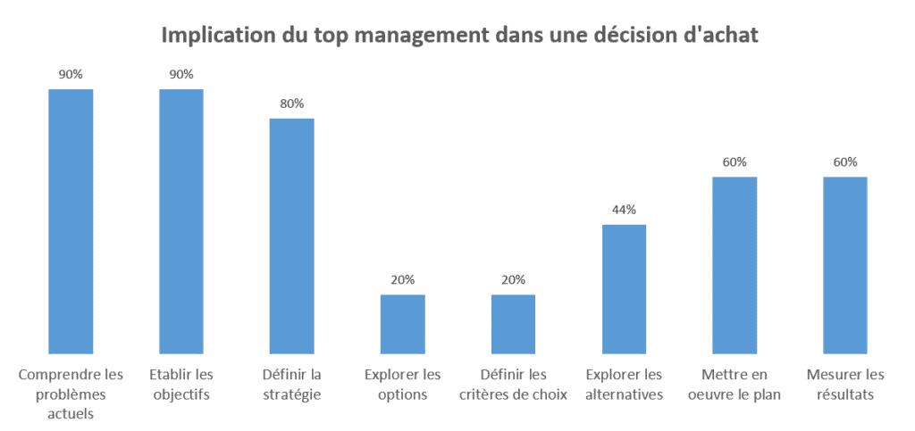Principes d'une vente réussie: implication du top management par phase du projet