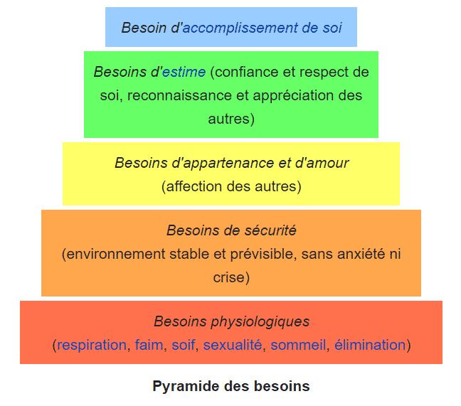 Principes de la vente réussie: 2. Pyramide de Maslow