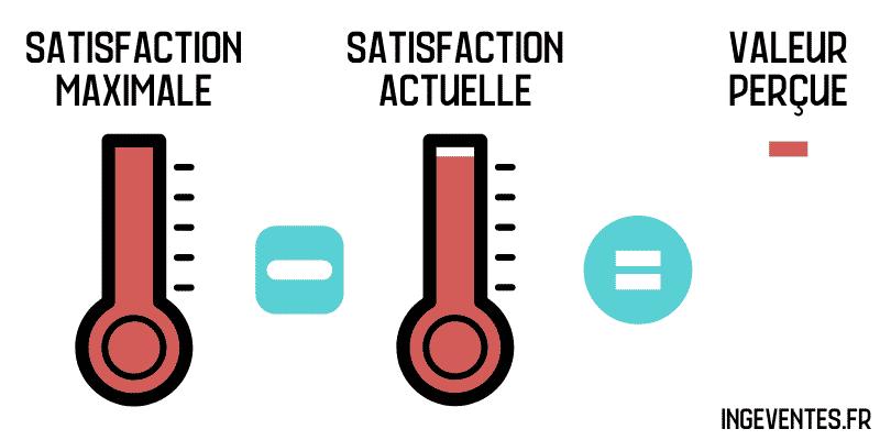 Satisfaction maximale moins satisfaction actuelle = valeur perçue.
