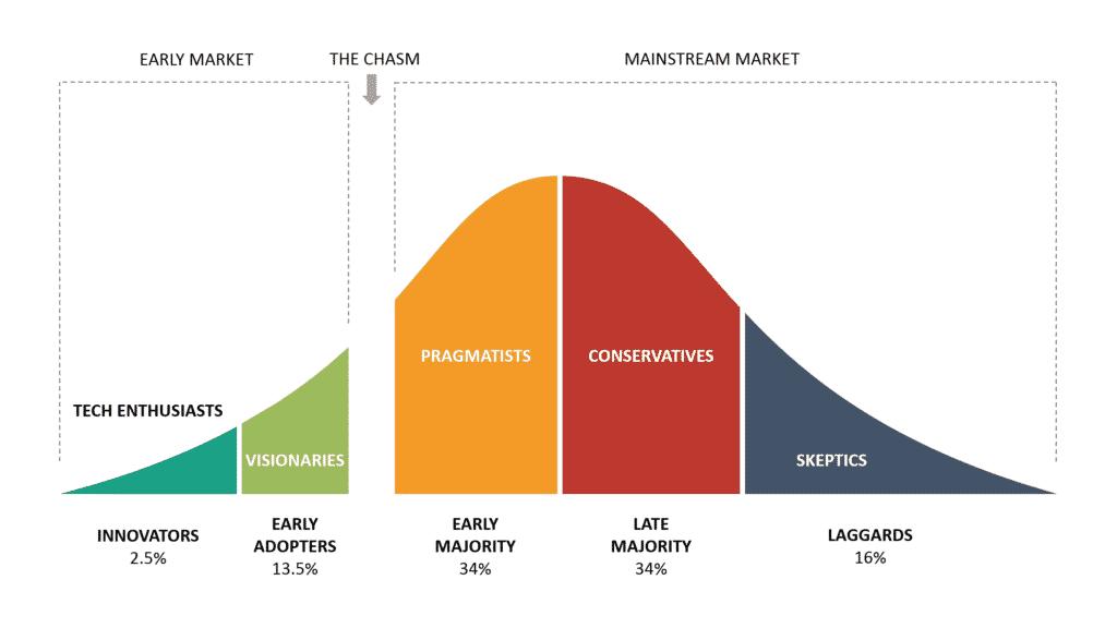 Innovateur et early adopters sont les seuls à ne pas trop être influencés par la preuve sociale.